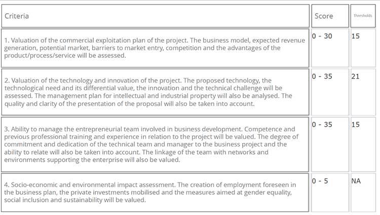 criteria neotec 2019 grant